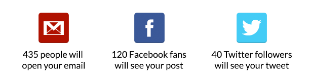 435 people will open your email, 120 Facebook fans will see your post and 40 Twitter followers will see your tweet