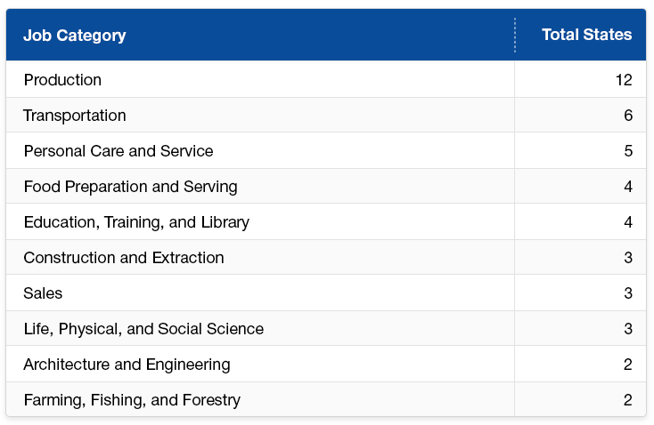 Job Growth by Category Table