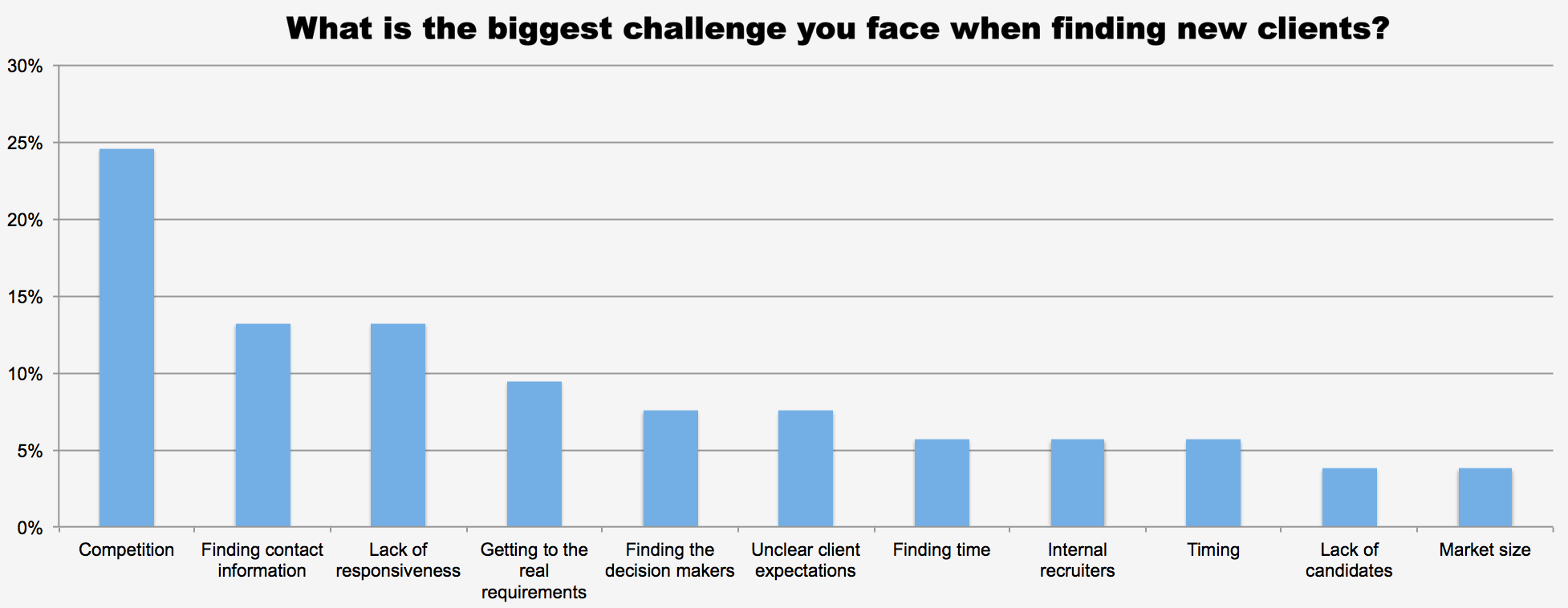 What is the biggest challenge you face when finding new clients?