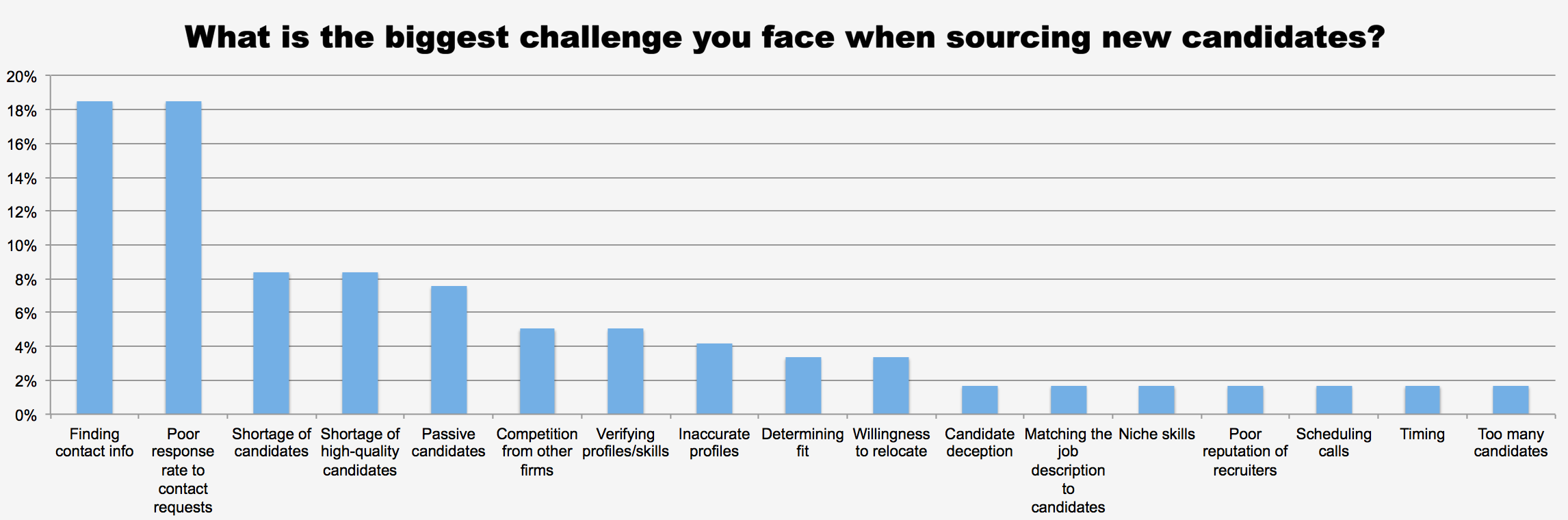 What is the biggest challenge you face when sourcing new candidates?