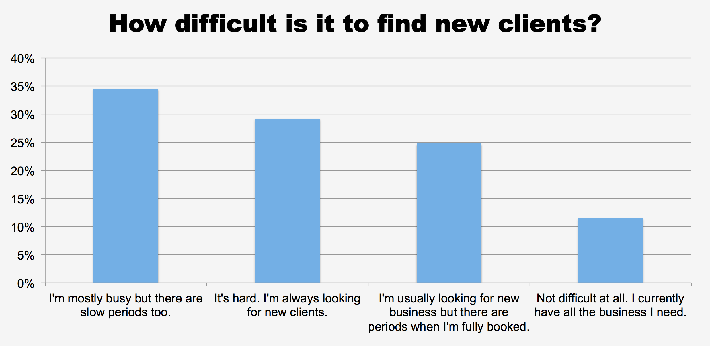 How difficult is it to find new clients?