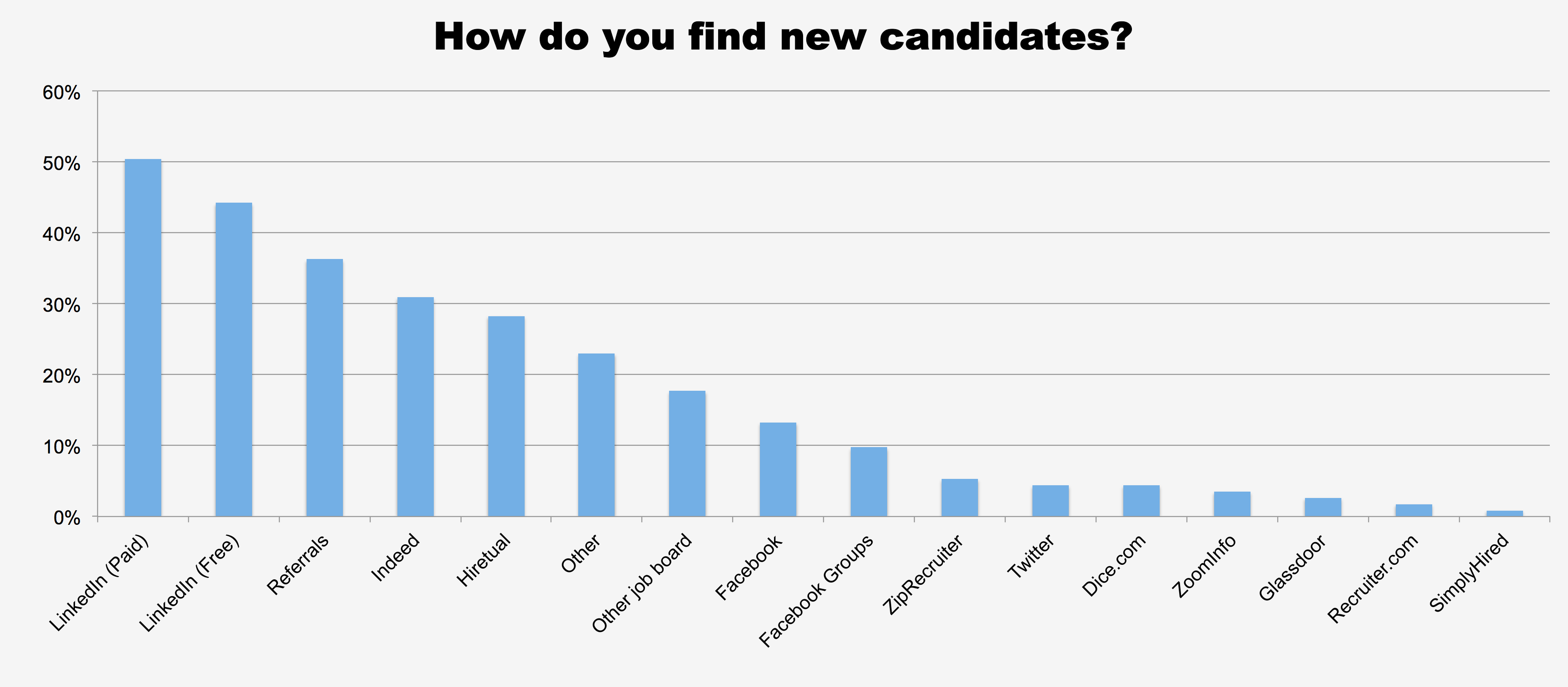 How do you find new candidates?