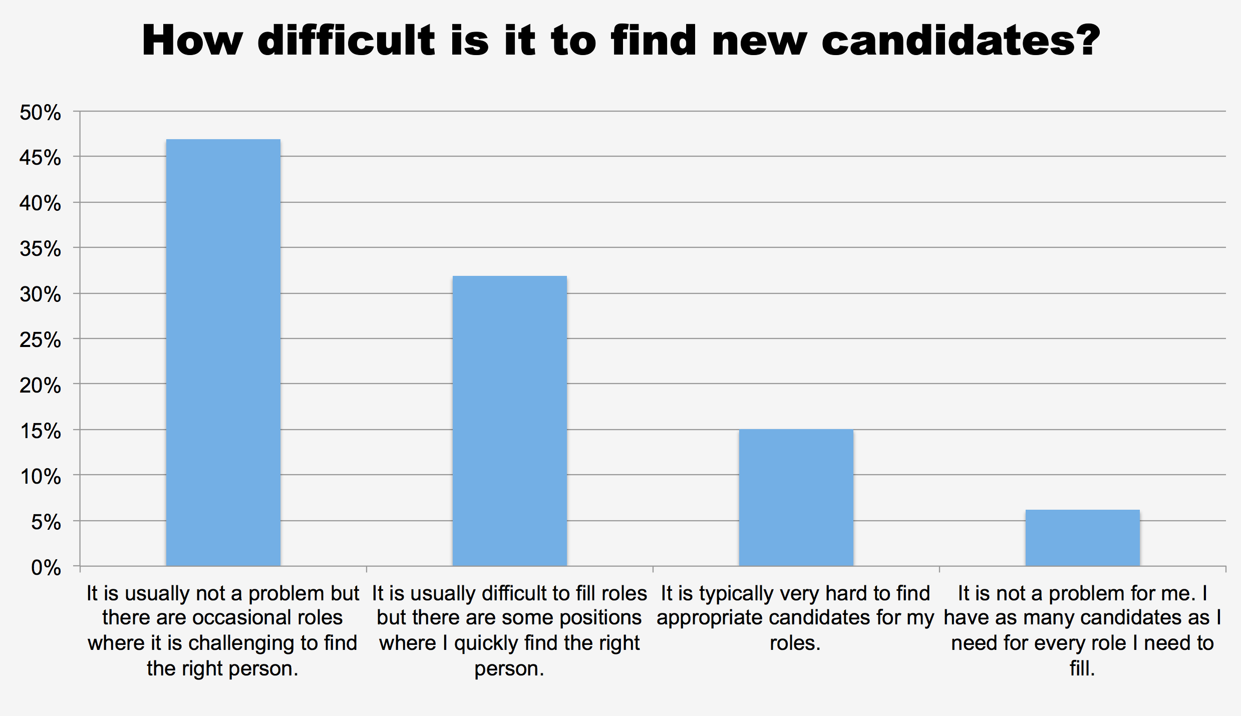 How difficult is it to find new candidates?