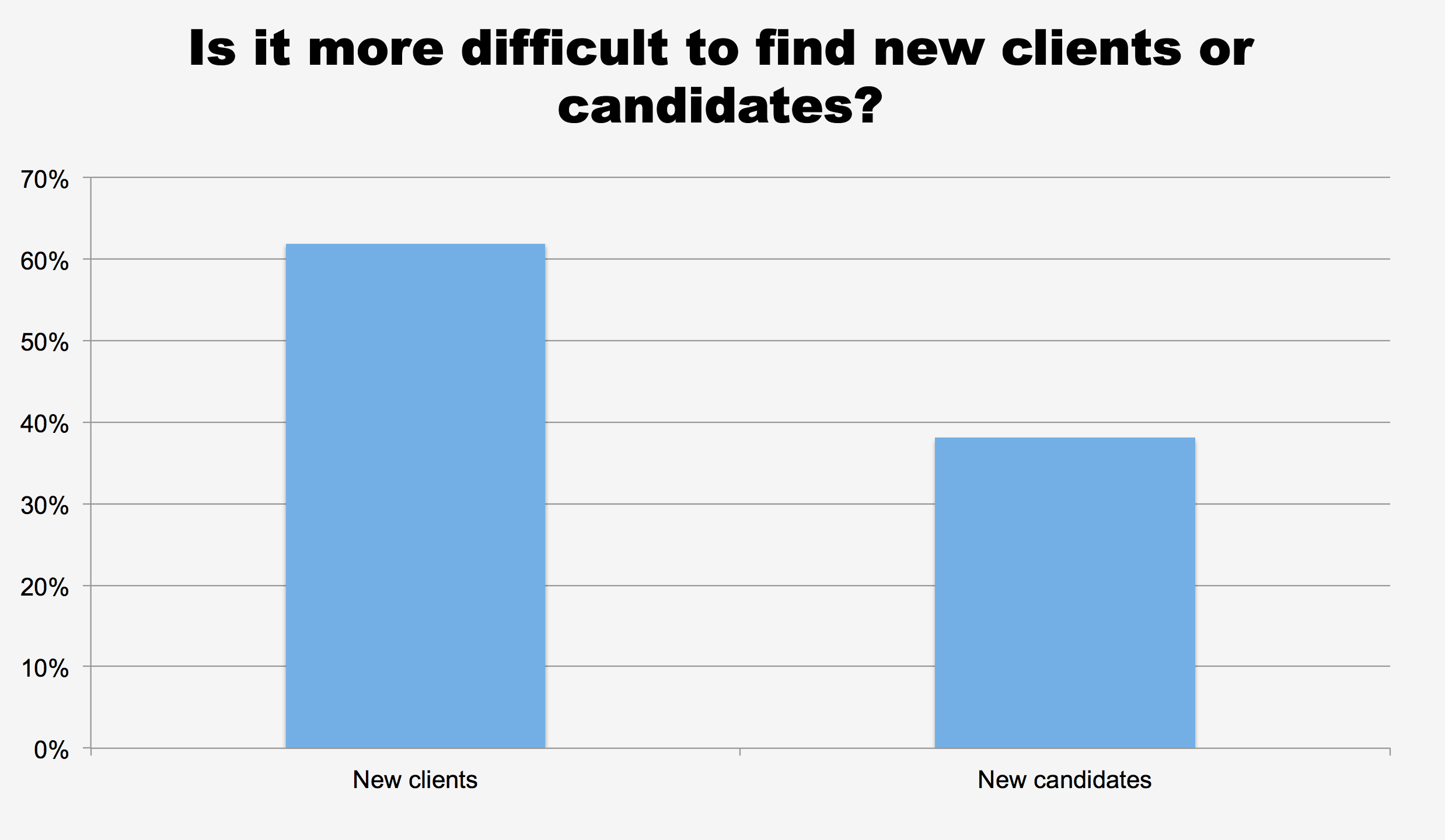 Is it more difficult to find new clients or candidates?