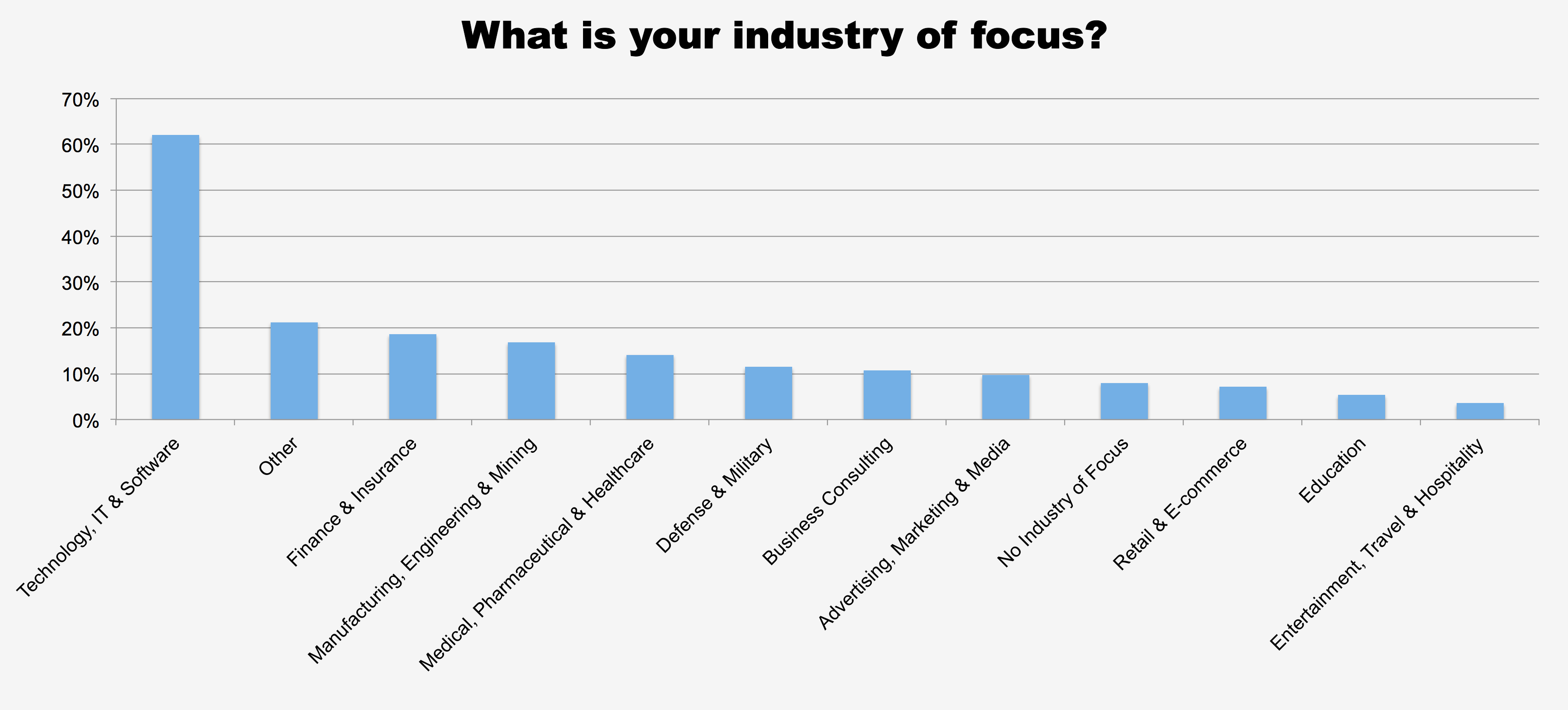 What is your industry of focus?